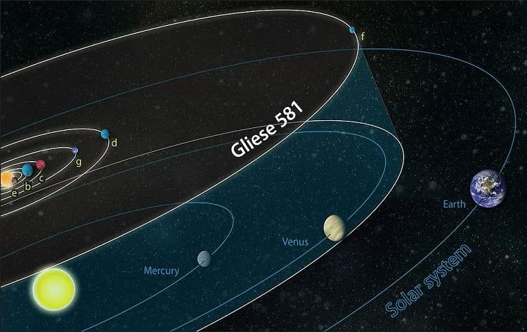 Gliese 581g: Gliese orbit comparison