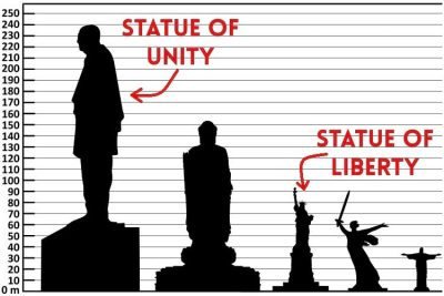 Height comparison of Statue of Unity
