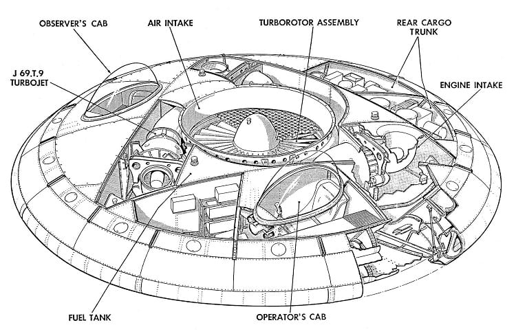Major components of the Avro Canada VZ-9 Avrocar.