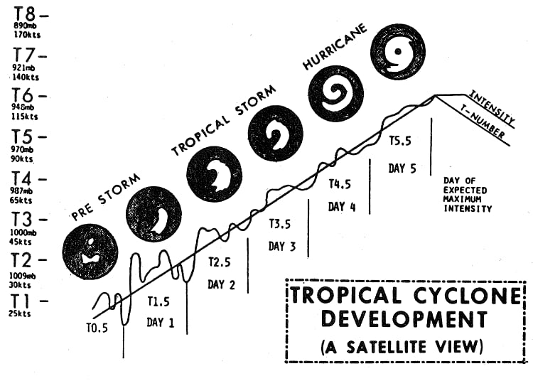 Intensity of cyclone.